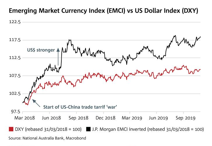 Emerging Market Currency Index (EMCI) vs US Dollar Index (DXY)