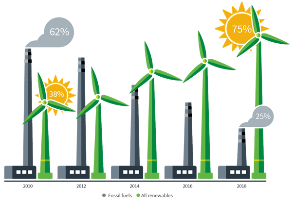 Power to renewables: Net global power capacity additions