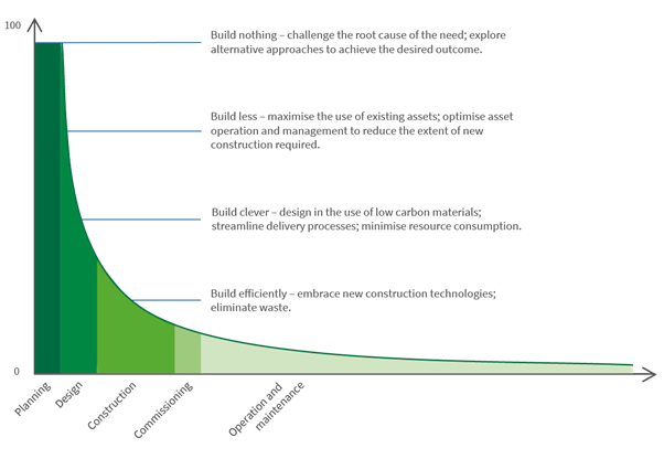 Carbon reduction potential